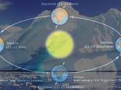 Théorie Astronomique Climat