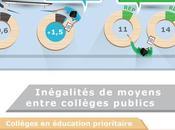 Inégalités entre collèges publics France