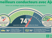 L'assurance l'usage influe comportement