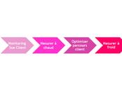 L'expérience Client, pour assurer développement entreprise