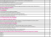 Téléchargez CheckList Chatbot points vérifier avant mettre place chabot