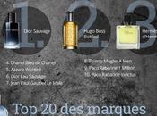 parfums préférés français