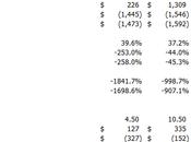 Nouvelle formation elearning Excel Modélisation financière (niveau