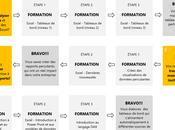 Différences entre Excel Power pour élaborer tableau bord