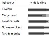 Créer rapports financiers pertinents quelques clics souris dans Excel Power
