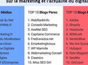 ConseilsMarketing.com classé 2ième Blogs Marketing Perso