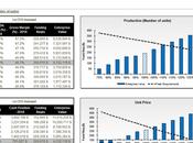 Comment exploiter efficacement états financiers prévisionnels?