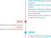 2008-2018 Storytelling France