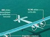 avion photovoltaïque