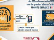 [Infographie] marché l'industrie musicale France 2018