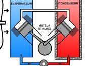 Aérothermie automobile