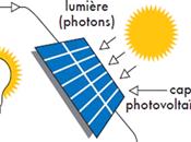 Fonctionnement photovoltaïque, notions base