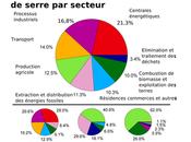 France Environnement milite contre réchauffement climatique