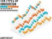 "types d'innovation"", l'innovation méthodique"