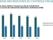 Lutte contre fraude fiscale grosses lacunes France