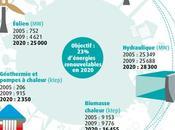 France Environnement démocratise l'usage d'une énergie renouvelable