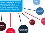 Hubspot pour recrutement comment marche