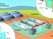 Stockage énergétique, quelles solutions